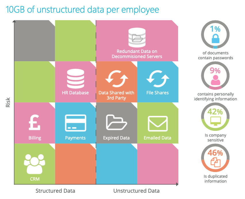 10GB unstructured data per employee