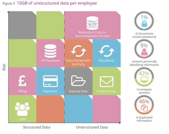 The amount of unstructured data per employee