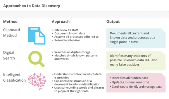 Approaches to data management